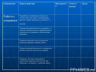 Направление Задачи-действия Мероприятия Ответст- венные Сроки Работа с учащимися