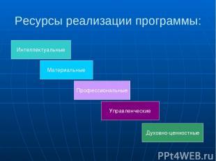 Ресурсы реализации программы: Интеллектуальные Материальные Профессиональные Упр