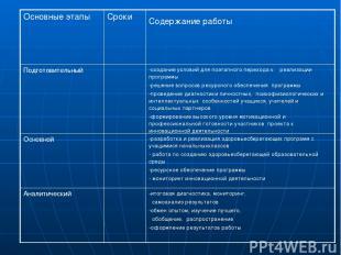 Основные этапы Сроки Содержание работы Подготовительный -создание условий для по