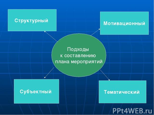 Структурный Мотивационный Субъектный Тематический Подходы к составлению плана мероприятий