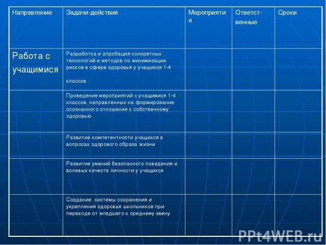 Направление Задачи-действия Мероприятия Ответст- венные Сроки Работа с учащимися Разработка и апробация конкретных технологий и методов по минимизации рисков в сфере здоровья у учащихся 1-4 классов Проведение мероприятий с учащимися 1-4 классов, нап…