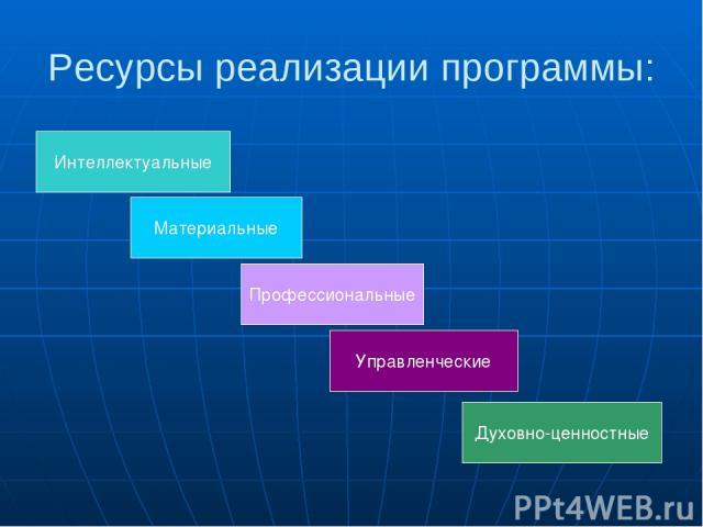 Ресурсы реализации программы: Интеллектуальные Материальные Профессиональные Управленческие Духовно-ценностные