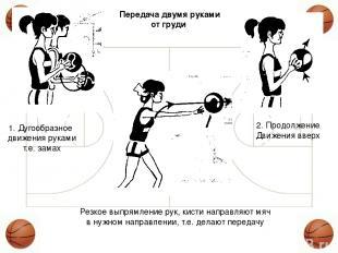 1. Дугообразное движения руками т.е. замах 2. Продолжение Движения вверх Резкое