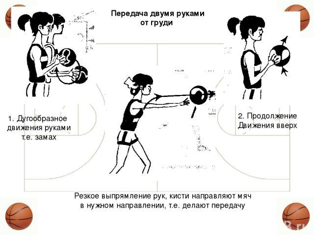 1. Дугообразное движения руками т.е. замах 2. Продолжение Движения вверх Резкое выпрямление рук, кисти направляют мяч в нужном направлении, т.е. делают передачу Передача двумя руками от груди