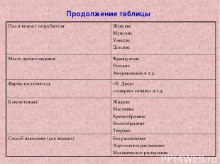 Продолжение таблицы Пол и возраст потребителя Женские Мужские Унисекс Детские Ме