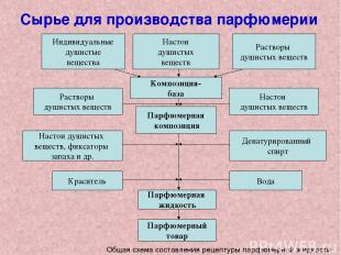 Сырье для производства парфюмерии Общая схема составления рецептуры парфюмерной