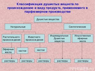 Классификация душистых веществ по происхождению и виду продукта, применяемого в