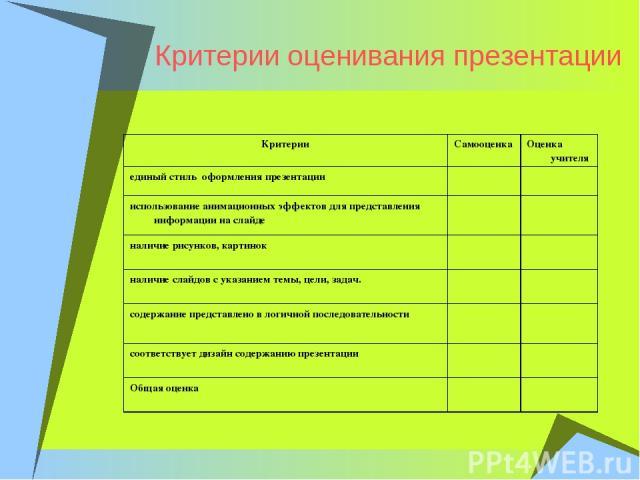 Критерии оценивания презентации Критерии Самооценка Оценка учителя единый стиль оформления презентации использование анимационных эффектов для представления информации на слайде наличие рисунков, картинок наличие слайдов с указанием темы, цели, зада…