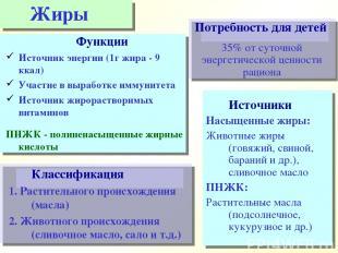 Классификация 1. Растительного происхождения (масла) 2. Животного происхождения