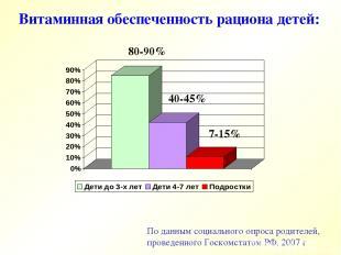 По данным социального опроса родителей, проведенного Госкомстатом РФ, 2007 г Вит
