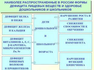 НАИБОЛЕЕ РАСПРОСТРАНЕННЫЕ В РОССИИ ФОРМЫ ДЕФИЦИТА ПИЩЕВЫХ ВЕЩЕСТВ И ЗДОРОВЬЕ ДОШ