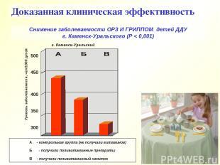 Снижение заболеваемости ОРЗ И ГРИППОМ детей ДДУ г. Каменск-Уральского (Р < 0,001