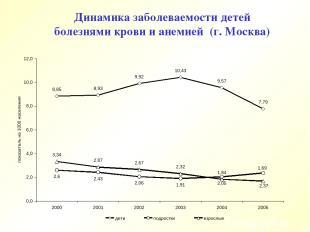 Динамика заболеваемости детей болезнями крови и анемией (г. Москва)