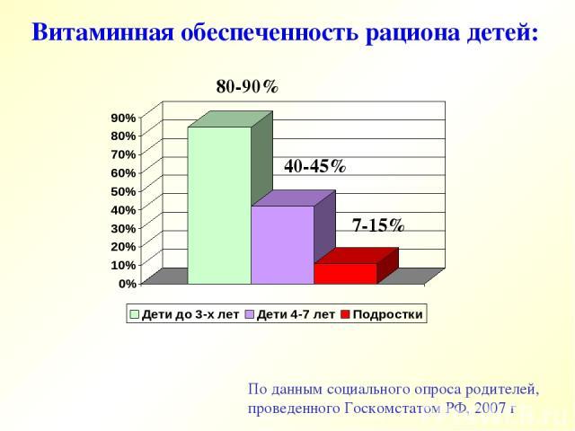 По данным социального опроса родителей, проведенного Госкомстатом РФ, 2007 г Витаминная обеспеченность рациона детей: 80-90% 40-45% 7-15%