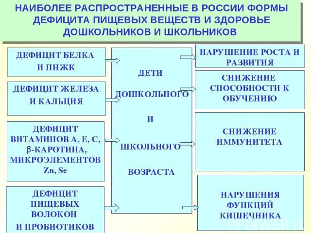 НАИБОЛЕЕ РАСПРОСТРАНЕННЫЕ В РОССИИ ФОРМЫ ДЕФИЦИТА ПИЩЕВЫХ ВЕЩЕСТВ И ЗДОРОВЬЕ ДОШКОЛЬНИКОВ И ШКОЛЬНИКОВ ДЕТИ ДОШКОЛЬНОГО И ШКОЛЬНОГО ВОЗРАСТА