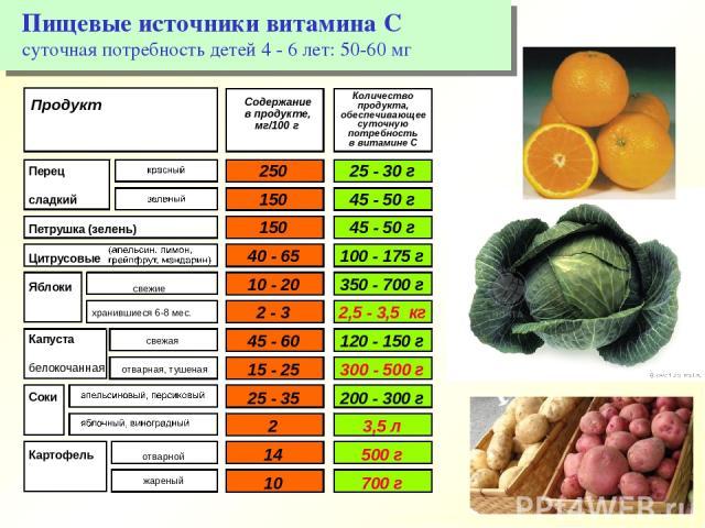 Пищевые источники витамина С суточная потребность детей 4 - 6 лет: 50-60 мг