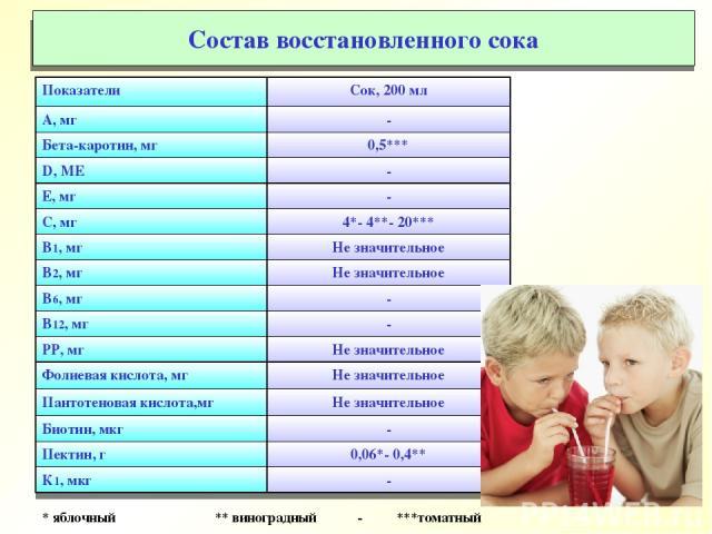 * яблочный ** виноградный - ***томатный Состав восстановленного сока Показатели Сок, 200 мл А, мг - Бета-каротин, мг 0,5*** D, МЕ - Е, мг - С, мг 4*- 4**- 20*** В1, мг Не значительное В2, мг Не значительное В6, мг - В12, мг - РР, мг Не значительное …