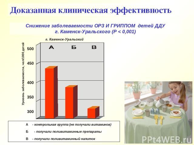 Снижение заболеваемости ОРЗ И ГРИППОМ детей ДДУ г. Каменск-Уральского (Р < 0,001) Доказанная клиническая эффективность