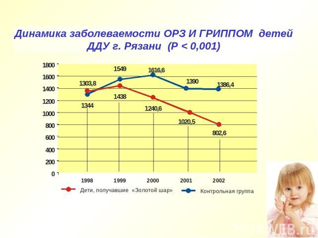 Динамика заболеваемости ОРЗ И ГРИППОМ детей ДДУ г. Рязани (Р < 0,001)