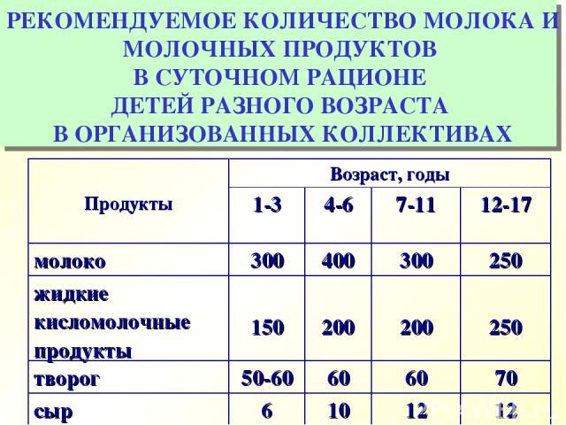 РЕКОМЕНДУЕМОЕ КОЛИЧЕСТВО МОЛОКА И МОЛОЧНЫХ ПРОДУКТОВ В СУТОЧНОМ РАЦИОНЕ ДЕТЕЙ РАЗНОГО ВОЗРАСТА В ОРГАНИЗОВАННЫХ КОЛЛЕКТИВАХ Продукты Возраст, годы 1-3 4-6 7-11 12-17 молоко 300 400 300 250 жидкие кисломолочные продукты 150 200 200 250 творог 50-60 6…