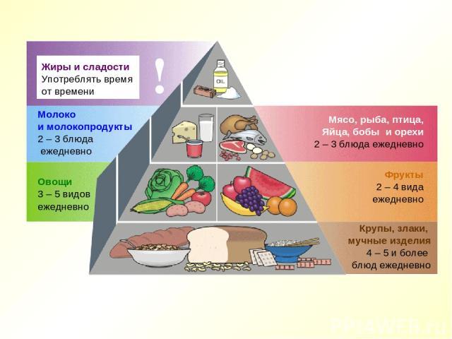 Жиры и сладости Употреблять время от времени ! Молоко и молокопродукты 2 – 3 блюда ежедневно Овощи 3 – 5 видов ежедневно Мясо, рыба, птица, Яйца, бобы и орехи 2 – 3 блюда ежедневно Фрукты 2 – 4 вида ежедневно Крупы, злаки, мучные изделия 4 – 5 и бол…
