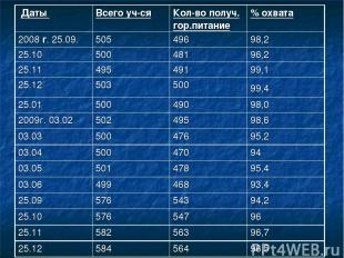 Даты Всего уч-ся Кол-во получ. гор.питание % охвата 2008 г. 25.09. 505 496 98,2