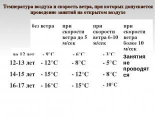 Температура воздуха и скорость ветра, при которых допускается проведение занятий