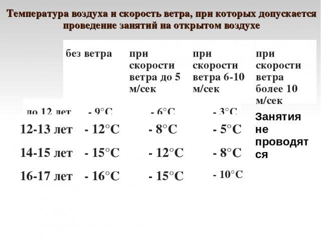 Температура воздуха и скорость ветра, при которых допускается проведение занятий на открытом воздухе Занятия не проводятся безветра при скорости ветра до 5 м/сек при скорости ветра 6-10 м/сек при скорости ветра более 10 м/сек до 12 лет - 9°С - 6°С …