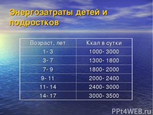 Энергозатраты детей и подростков Возраст, лет Ккал в сутки 1- 3 1000- 3000 3- 7