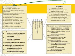Знания и умения 1. Достаточный уровень базовых знаний, необходимых для продолжен