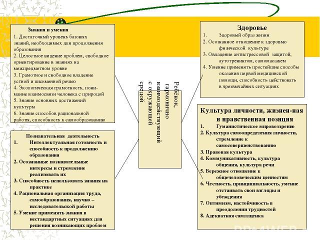 Знания и умения 1. Достаточный уровень базовых знаний, необходимых для продолжения образования 2. Целостное видение проблем, свободное ориентирование в знаниях на межпредметном уровне 3. Грамотное и свободное владение устной и письменной речью 4. Эк…