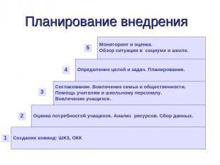 Планирование внедрения Создание команд: ШКЗ, ОКК Оценка потребностей учащихся. А