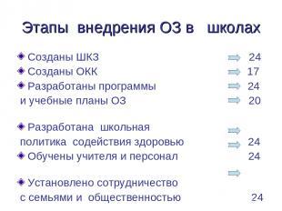 Этапы внедрения ОЗ в школах Созданы ШКЗ 24 Созданы ОКК 17 Разработаны программы