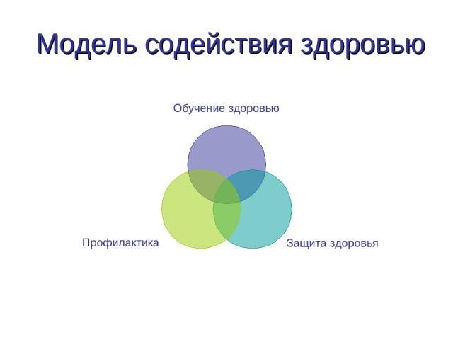 Модель содействия здоровью