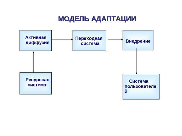 МОДЕЛЬ АДАПТАЦИИ Активная диффузия Переходная система Внедрение Ресурсная система Система пользователей
