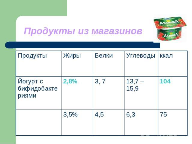 Продукты из магазинов Продукты Жиры Белки Углеводы ккал Йогурт с бифидобактериями 2,8% 3, 7 13,7 – 15,9 104 3,5% 4,5 6,3 75