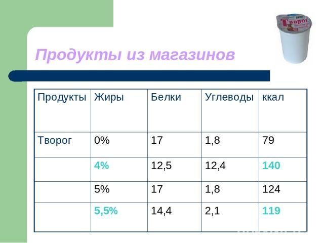 Продукты из магазинов Продукты Жиры Белки Углеводы ккал Творог 0% 17 1,8 79 4% 12,5 12,4 140 5% 17 1,8 124 5,5% 14,4 2,1 119