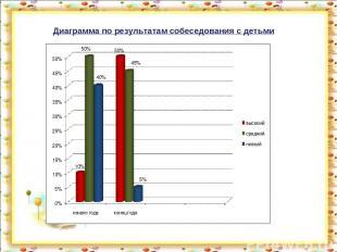 Диаграмма по результатам собеседования с детьми