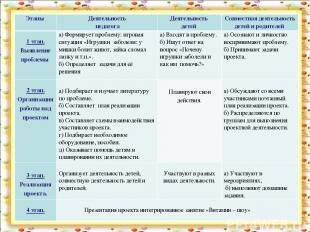 Этапы Деятельность педагога Деятельность детей Совместная деятельность детей и р