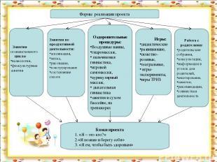 Формы реализации проекта Занятия познавательного цикла: валеология, физкультурны