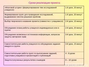 Сроки реализации проекта: «Мозговой штурм» (формулирование тем исследований учащ