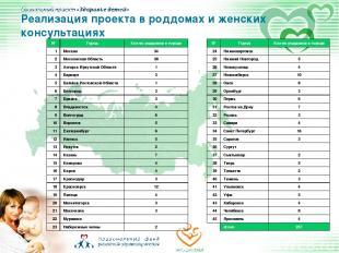 Реализация проекта в роддомах и женских консультациях № Город Кол-во роддомов в