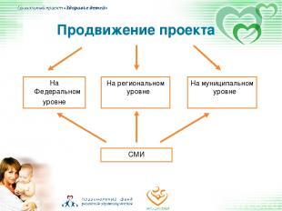 Продвижение проекта На Федеральном уровне На региональном уровне На муниципально