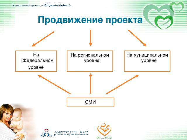 Продвижение проекта На Федеральном уровне На региональном уровне На муниципальном уровне СМИ