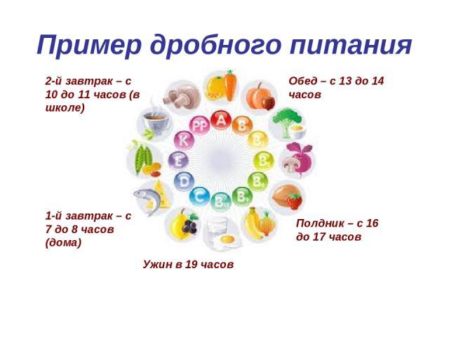 1-й завтрак – с 7 до 8 часов (дома) 2-й завтрак – с 10 до 11 часов (в школе) Обед – с 13 до 14 часов Полдник – с 16 до 17 часов Ужин в 19 часов Пример дробного питания