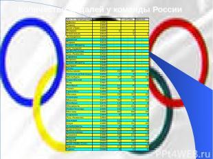 Количество медалей у команды России