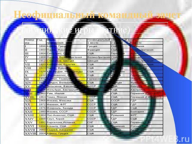 Неофициальный командный зачет Олимпийские игры (летние)