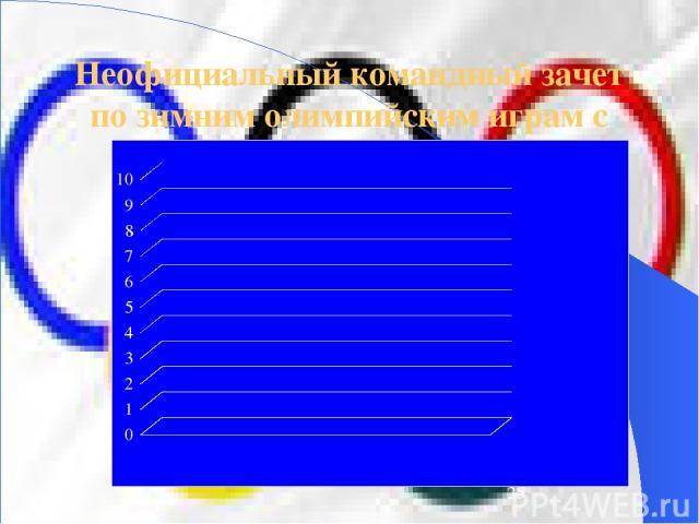 Неофициальный командный зачет по зимним олимпийским играм с 1986 г.