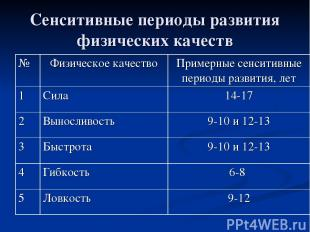 Сенситивные периоды развития физических качеств № Физическое качество Примерные
