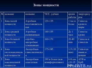 Зоны мощности № название название ЧСС, уд/мин время работы энергоресурсы 1 Зона